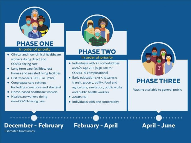 COVID-19 Vaccination Phases