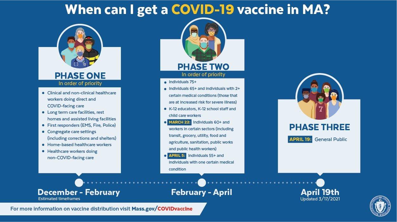 Massachusetts COVID-19 Vaccination Schedule